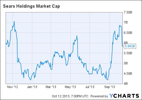 SHLD Market Cap Chart