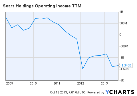 SHLD Operating Income TTM Chart