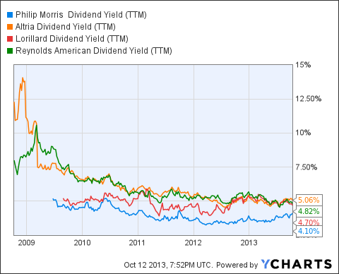 PM Dividend Yield (NYSE:<a href='http://seekingalpha.com/symbol/TTM' title='Tata Motors Limited'>TTM</a>) Chart