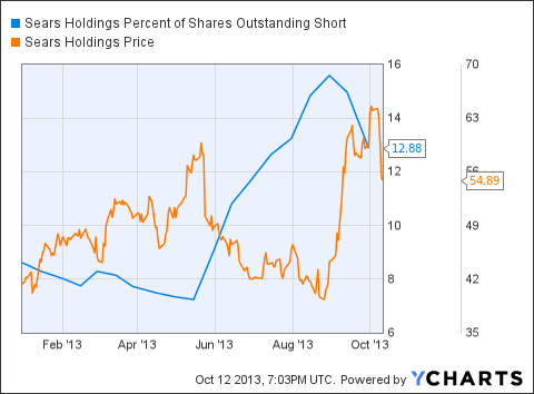 SHLD Percent of Shares Outstanding Short Chart