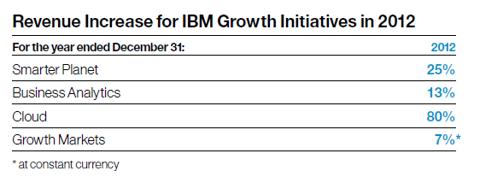 IBM Revenue Growth