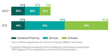 IBM Income