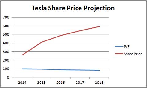 TeslaSharePrice