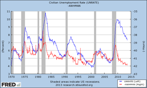 unemployment and intensity