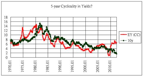 5 year cyclicality in yields 1970-2012