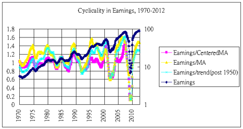 Earnings cyclicality 1970-2012
