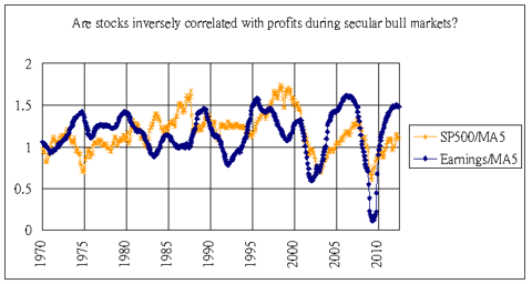 STOCKS earnings DETRENDED 1970-2012