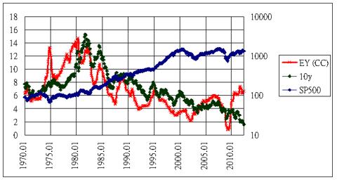 sp500 vs yields 10y EY 1970-2012