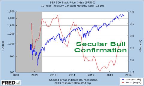 sp500 vs 10y 2008-2013