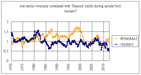 stocks and yields detrended 1970-2012