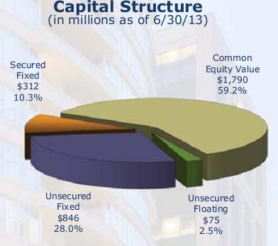 WRIT Cap Structure