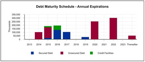 WRIT Debt Distribution