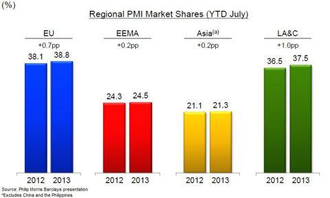 Philip Morris Market Share