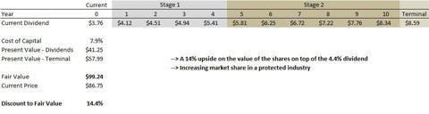 Philip Morris Fair Value