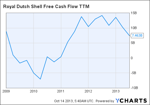 RDS.B Free Cash Flow TTM Chart