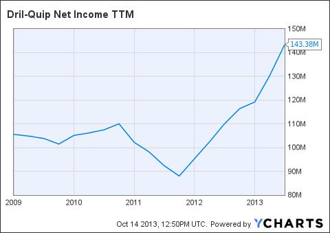 DRQ Net Income TTM Chart