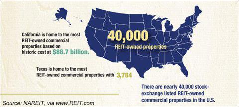 REITs ownership US