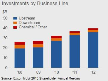 Exxon Mobil Investments by Segment