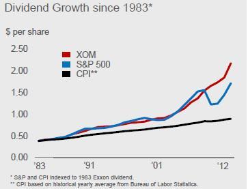 Exxon Mobil Dividend Growth