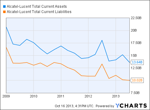 ALU Total Current Assets Chart