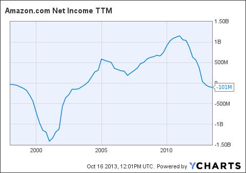 AMZN Net Income TTM Chart