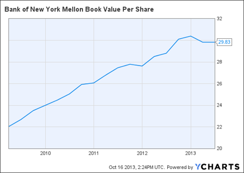 BK Book Value Per Share Chart