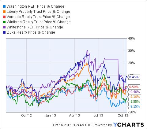 WRE Chart