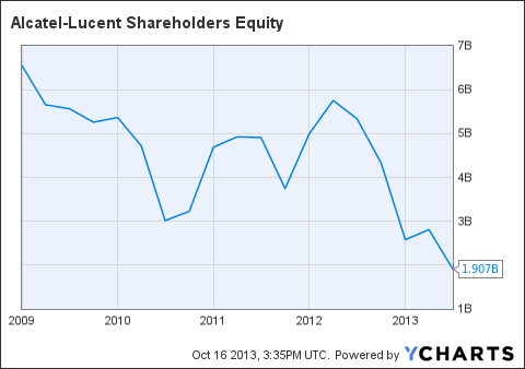 ALU Shareholders Equity Chart