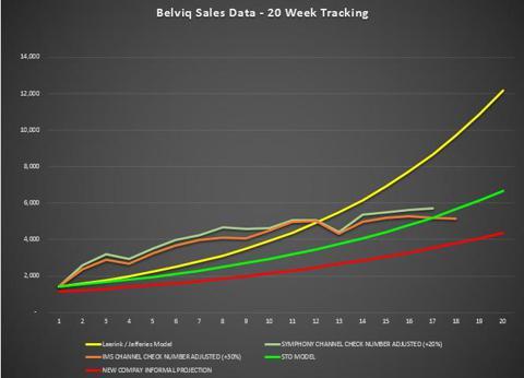 Belviq Sales - Week 18