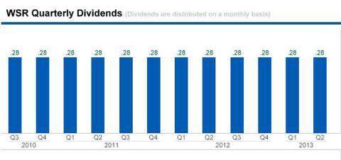 WSR dividend declarations