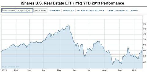 IYR Dow Jones U.S. Real Estate Index YTD Performance