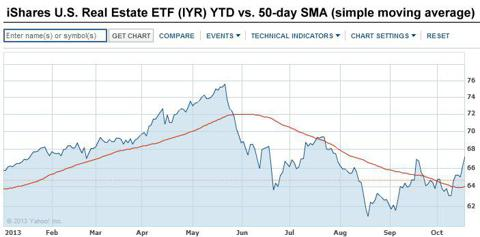 IYR 50-day simple moving average YTD 2013