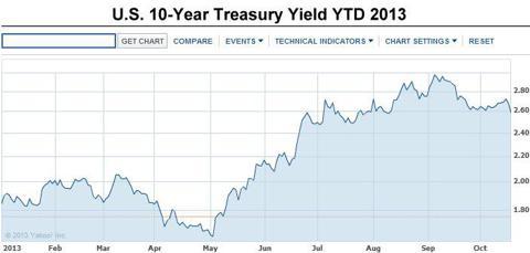 10-year treasury yield ytd 2013