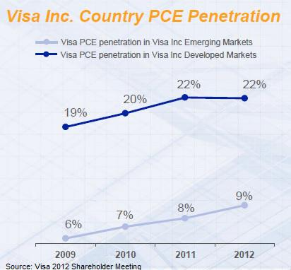 Visa Country Penetration