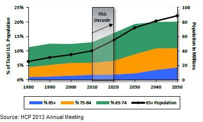 Aging Population Trend