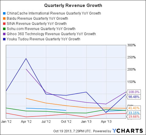 CCIH Revenue Quarterly YoY Growth Chart