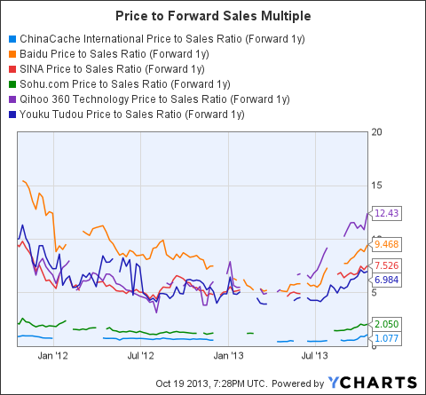 CCIH Price to Sales Ratio (Forward 1y) Chart