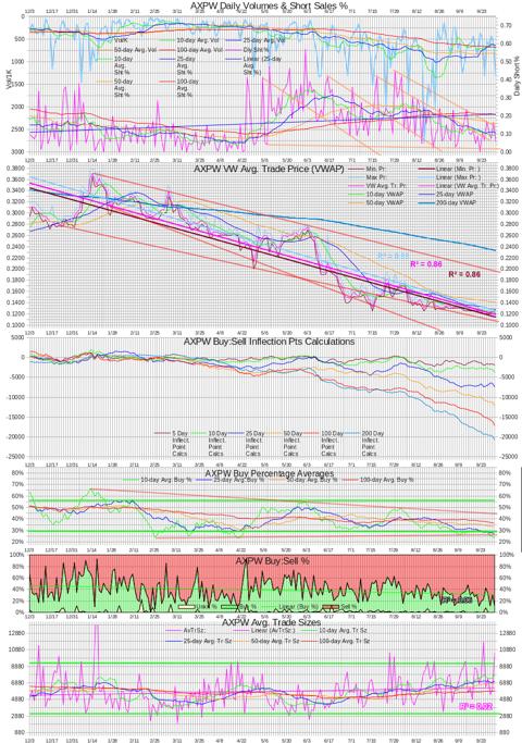 AXPW Intra-day Statistics Chart 201301001
