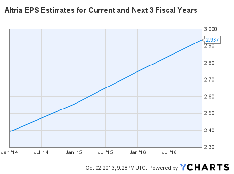MO EPS Estimates for Current and Next 3 Fiscal Years Chart