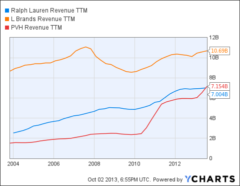 RL Revenue TTM Chart