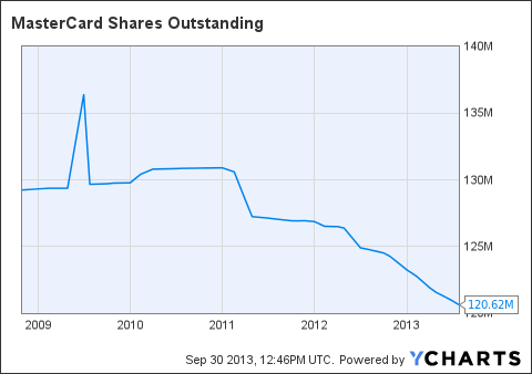 MA Shares Outstanding Chart