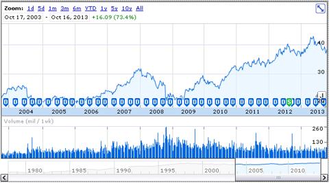 KO price history, Oct. 2003-Oct. 2013