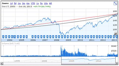 SPY price history, Oct. 2003-Oct. 2013