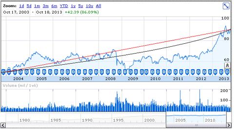 JNJ price history, Oct. 2003-Oct. 2013
