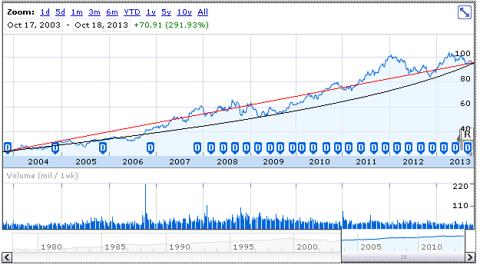 MCD price history, Oct. 2003-Oct. 2013