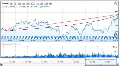 WAG price history, Oct. 2003-Oct. 2013