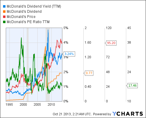 MCD Dividend Yield (<a href='http://seekingalpha.com/symbol/TTM' title='Tata Motors Limited'>TTM</a>) Chart