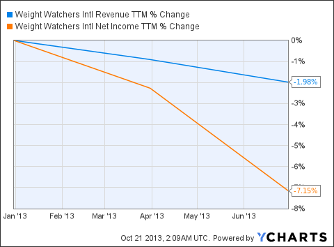 WTW Revenue TTM Chart