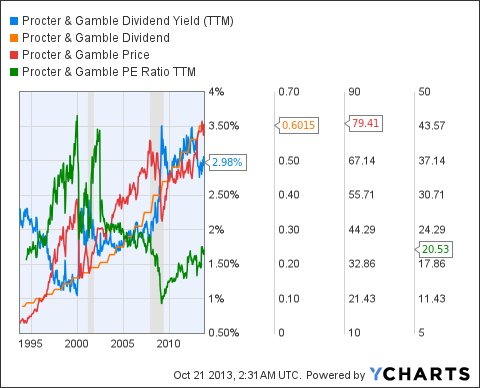 PG Dividend Yield (<a href='http://seekingalpha.com/symbol/TTM' title='Tata Motors Limited'>TTM</a>) Chart