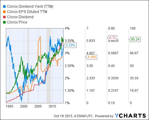 CLX Dividend Yield (NYSE:<a href='http://seekingalpha.com/symbol/TTM' title='Tata Motors Limited'>TTM</a>) Chart